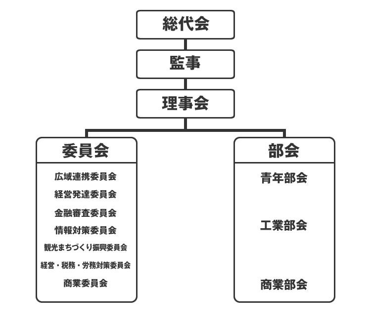 五條市商工会 組織図